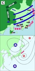 C陸風と海風(関東)_北東型